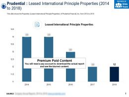 Prudential Leased International Principle Properties 2014-2018