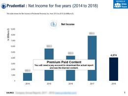 Prudential Net Income For Five Years 2014-2018