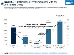 Prudential Net Operating Profit Comparison With Key Competitors 2018