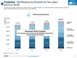 Prudential Net Revenue By Divisions For Four Years 2015-2018