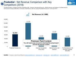 Prudential Net Revenue Comparison With Key Competitors 2018