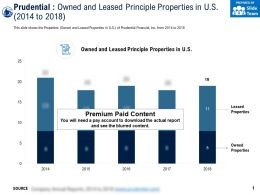 Prudential Owned And Leased Principle Properties In Us 2014-2018