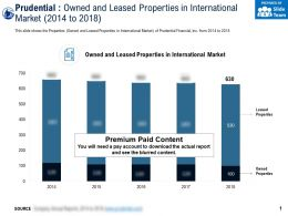 Prudential Owned And Leased Properties In International Market 2014-2018