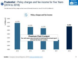 Prudential Policy Charges And Fee Income For Five Years 2014-2018