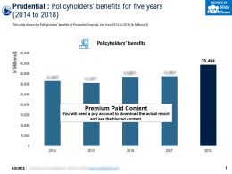 Prudential Policyholders Benefits For Five Years 2014-2018