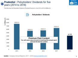 Prudential Policyholders Dividends For Five Years 2014-2018