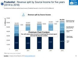 Prudential Revenue Split By Source Income For Five Years 2014-2018