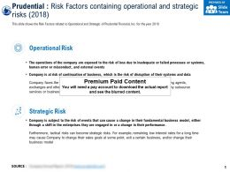 Prudential Risk Factors Containing Operational And Strategic Risks 2018
