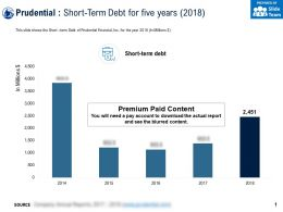 Prudential Short Term Debt For Five Years 2018