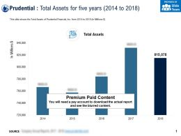 Prudential Total Assets For Five Years 2014-2018