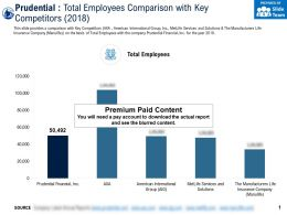 Prudential Total Employees Comparison With Key Competitors 2018
