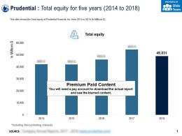 Prudential Total Equity For Five Years 2014-2018