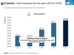 Prudential Total Investment For Five Years 2014-2018