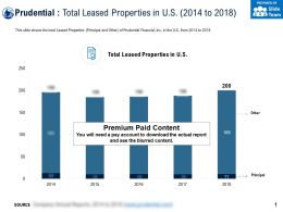 Prudential Total Leased Properties In US 2014-2018