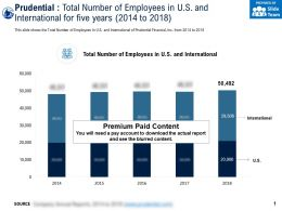 Prudential Total Number Of Employees In US And International For Five Years 2014-2018