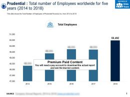 Prudential Total Number Of Employees Worldwide For Five Years 2014-2018