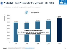 Prudential Total Premium For Five Years 2014-2018