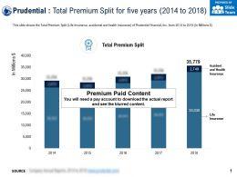 Prudential Total Premium Split For Five Years 2014-2018
