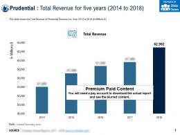 Prudential Total Revenue For Five Years 2014-2018