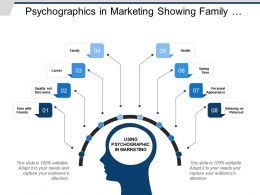 Psychographics In Marketing Showing Family Health Personal Appearance