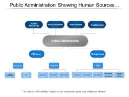 Public Administration Showing Human Sources Responsiveness And Effectiveness