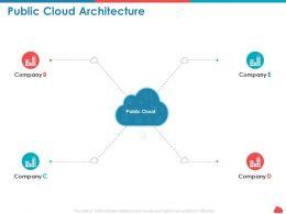 Public Cloud Architecture Ppt Powerpoint Presentation Visual Aids Infographics