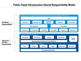Public Cloud Infrastructure Shared Responsibility Model