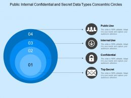 public_internal_confidential_and_secret_data_types_concentric_circles_Slide01