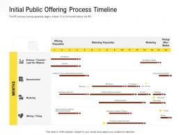 Public Offering Process Timeline Rethinking Capital Structure Decision Ppt Powerpoint Styles Aids