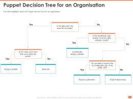 Puppet Decision Tree For An Organisation Hardcode Assign Ppt Powerpoint Presentation Maker
