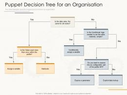 Puppet Decision Tree For An Organisation Ppt Powerpoint Presentation Slides Microsoft
