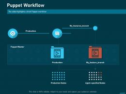 Puppet Workflow Puppet Solution For Configuration Management Ppt Designs