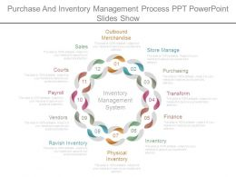 Purchase And Inventory Management Process Ppt Powerpoint Slides Show
