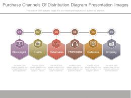 Purchase Channels Of Distribution Diagram Presentation Images