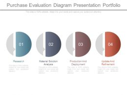 Purchase Evaluation Diagram Presentation Portfolio