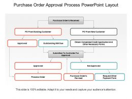 Purchase Order Approval Process Powerpoint Layout