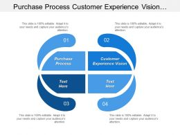 Purchase Process Customer Experience Vision Customer Experience Measurement