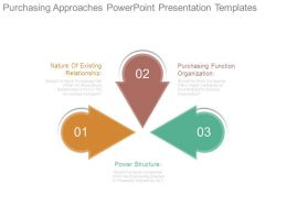 Purchasing Approaches Powerpoint Presentation Templates