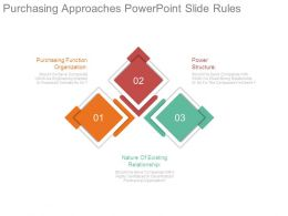Purchasing Approaches Powerpoint Slide Rules
