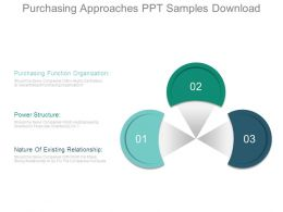 Purchasing Approaches Ppt Samples Download