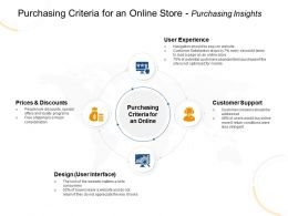 Purchasing Criteria For An Online Store Purchasing Insights Load Ppt Powerpoint Presentation Gallery Show