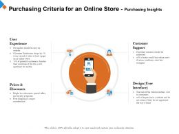 Purchasing Criteria For An Online Store Purchasing Insights Second Ppt Powerpoint Presentation Grid