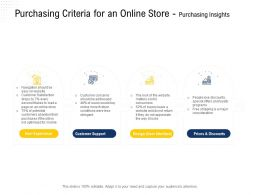 Purchasing Criteria For An Online Store Purchasing Insights Users Would Ppt Powerpoint Presentation Aids