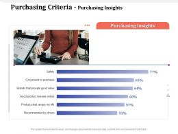 Purchasing Criteria Purchasing Insights M1627 Ppt Powerpoint Presentation Summary Graphics
