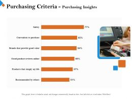 Purchasing Criteria Purchasing Insights M2453 Ppt Powerpoint Presentation Styles Graphics Design