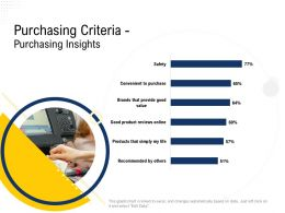 Purchasing Criteria Purchasing Insights M2511 Ppt Powerpoint Presentation Gallery Introduction