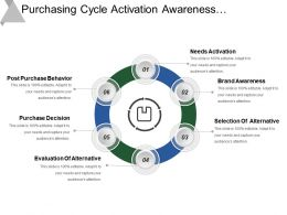 Purchasing Cycle Activation Awareness Alternatives Evaluation