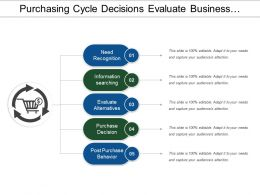 Purchasing Cycle Decisions Evaluate Business Management