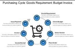 Purchasing Cycle Goods Requirement Budget Invoice