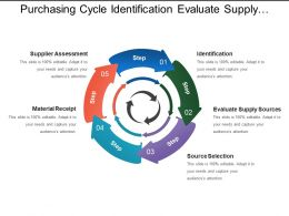 Purchasing Cycle Identification Evaluate Supply Material